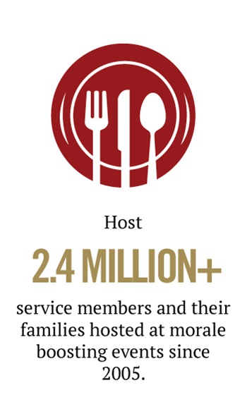 plate host millions of military families