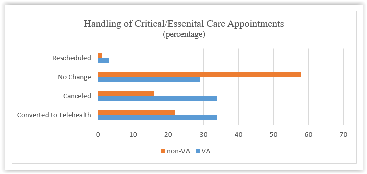 Handling of Critical and Essential Care Appointments Response Graph