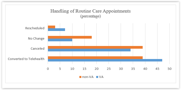 Handling of Routine Care Response Graph